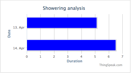 ThingSpeak Showering Analysis and Resource Monitoring